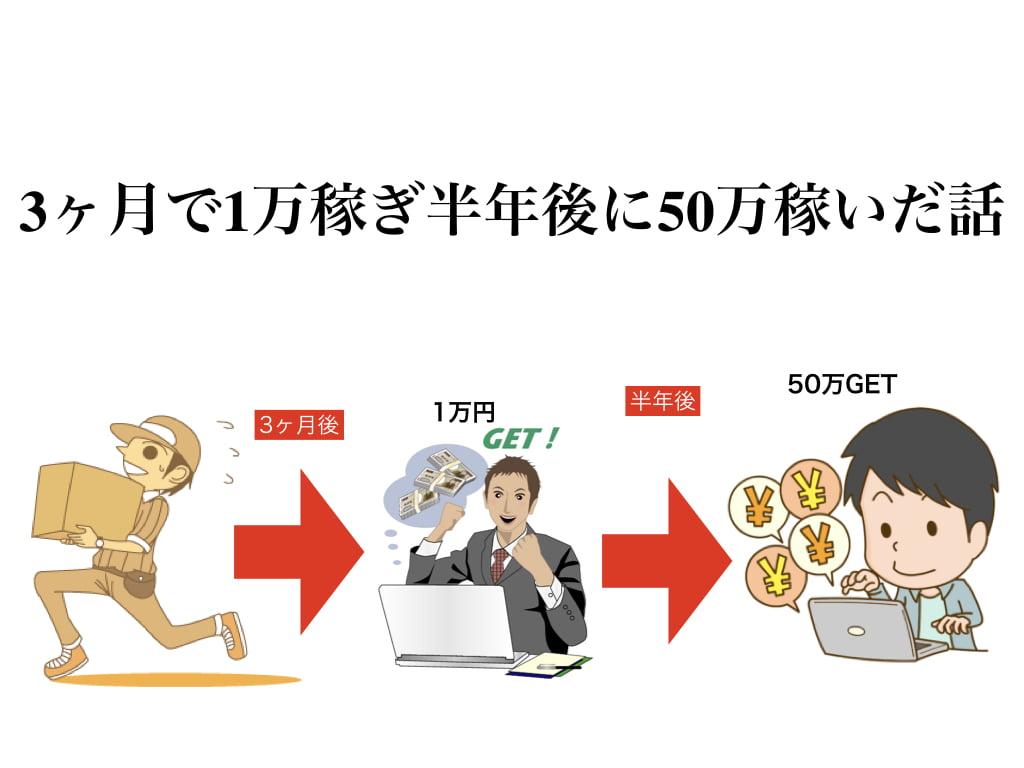 情報発信ビジネスを始めて3ヶ月で月1万円!半年で50万稼ぎ脱サラした物語